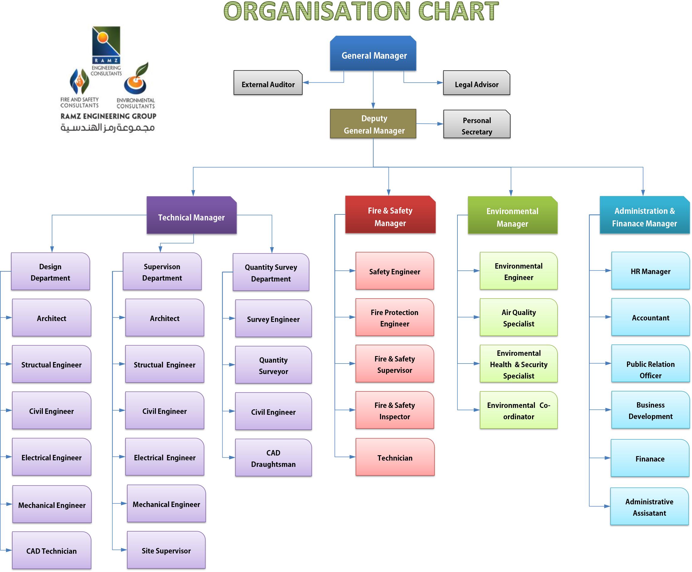Legal organization chart